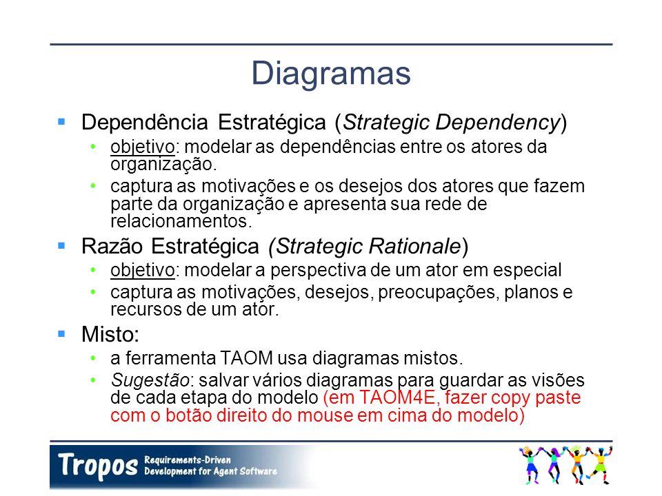 Diagramas Dependência Estratégica (Strategic Dependency) objetivo: modelar as dependências entre os atores da organização. captura as motivações e os