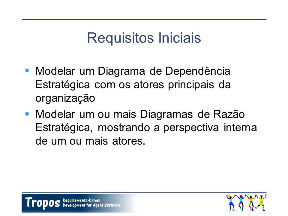 Requisitos Iniciais Modelar um Diagrama de Dependência Estratégica com os atores principais da organização Modelar um ou mais Diagramas de Razão Estra