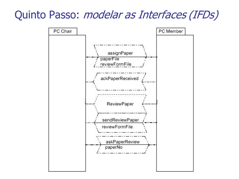 Quinto Passo: modelar as Interfaces (IFDs)