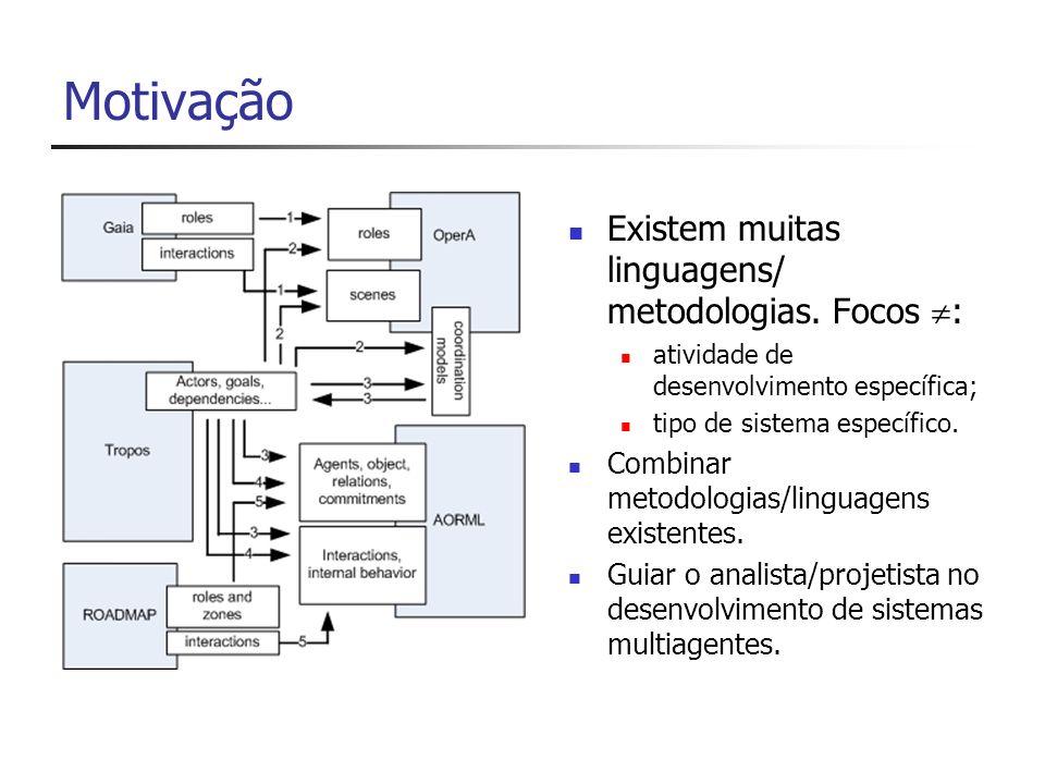 Transformação inspirada em MDA (Model-driven Architecture) Projeto Arquitetural Projeto Detalhado Tropos AORML Mapeamento Linguagem usada Transformação