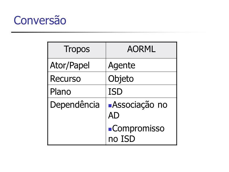 Conversão TroposAORML Ator/PapelAgente RecursoObjeto PlanoISD Dependência Associação no AD Compromisso no ISD
