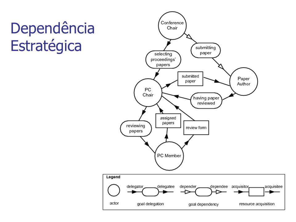 Diagrama de Agentes - Automático