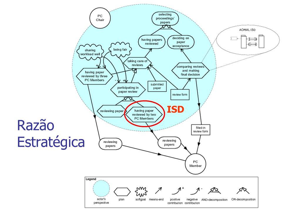 Quarto Passo: Modelar Interações prototípicas (ISDs) É Importante produzir vários modelos, para encontrar o caminho correto e as exceções