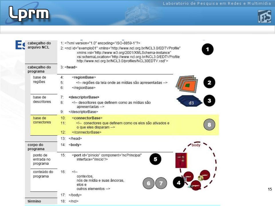 15 Estrutura de um documento NCL