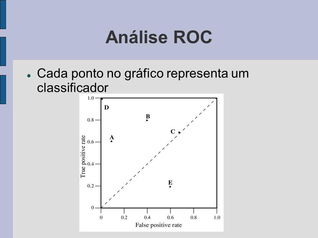 Análise ROC Cada ponto no gráfico representa um classificador