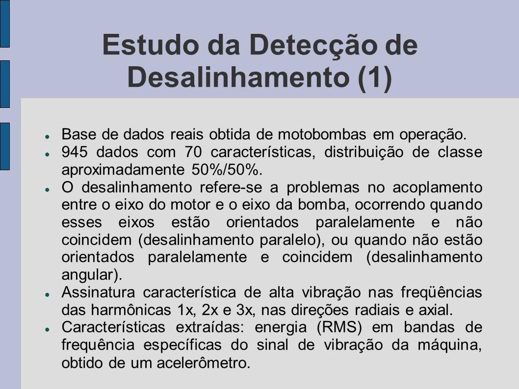 Estudo da Detecção de Desalinhamento (1) Base de dados reais obtida de motobombas em operação. 945 dados com 70 características, distribuição de class