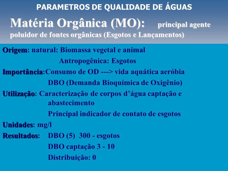PARAMETROS DE QUALIDADE DE ÁGUAS Oxigenio Dissolvido (OD): importante para manutenção da microbiota e processos oxidativos Origem Origem: natural: Ar,
