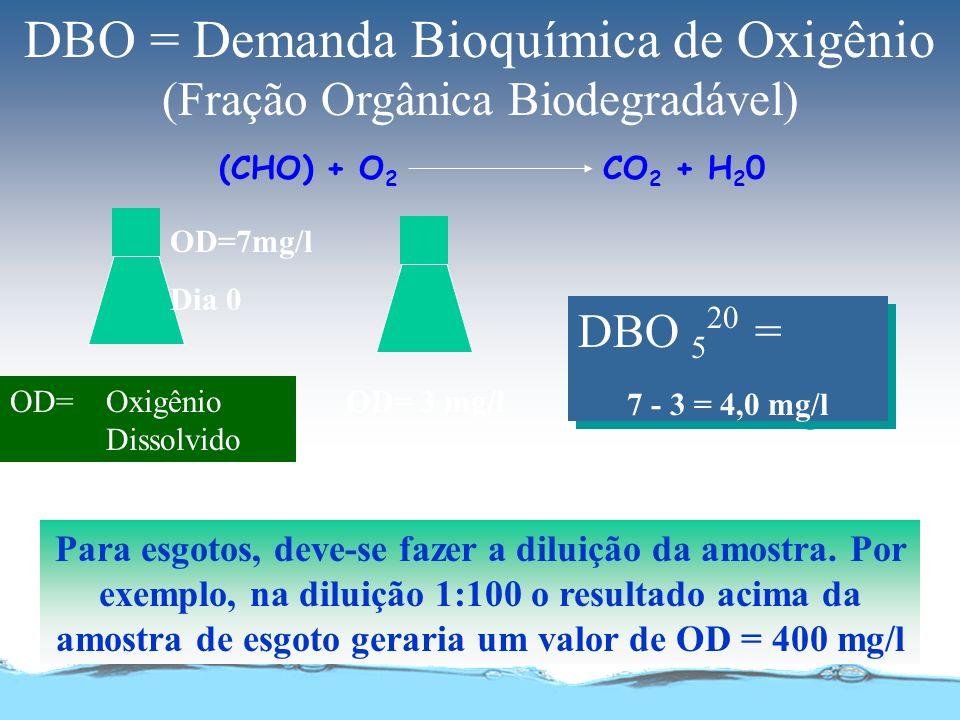 PARAMETROS DE QUALIDADE DE ÁGUAS Matéria Orgânica (MO): principal agente poluidor de fontes orgânicas (Esgotos e Lançamentos) Origem Origem: natural: