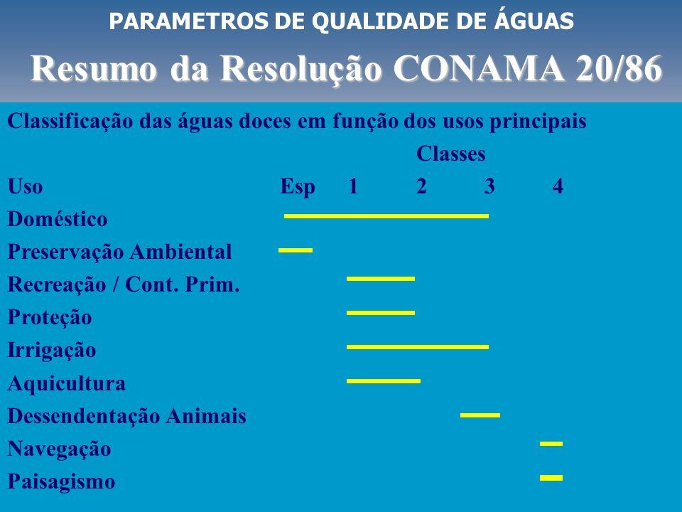 PARAMETROS DE QUALIDADE DE ÁGUAS Resumo da Resolução CONAMA 20/86 Classes Parâmetro UnidEsp1234LA CoruH307575-- TurbidezuT40100100>100- DBO(5)mg/l3510