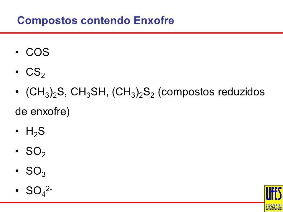 Compostos contendo Enxofre COS CS 2 (CH 3 ) 2 S, CH 3 SH, (CH 3 ) 2 S 2 (compostos reduzidos de enxofre) H 2 S SO 2 SO 3 SO 4 2-
