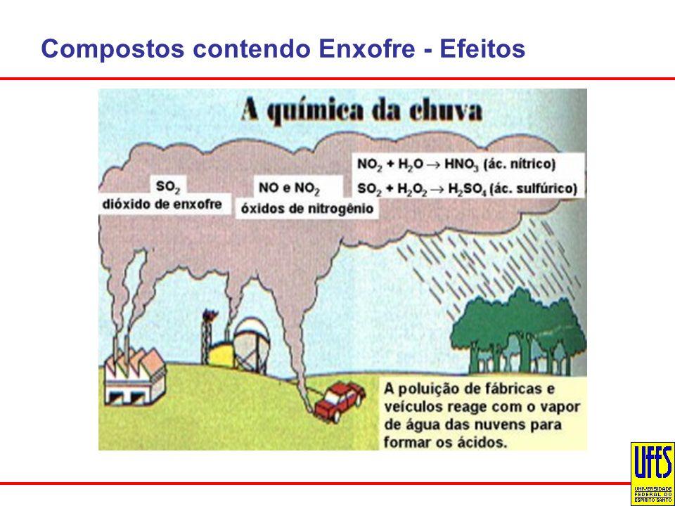 Compostos contendo Enxofre - Efeitos