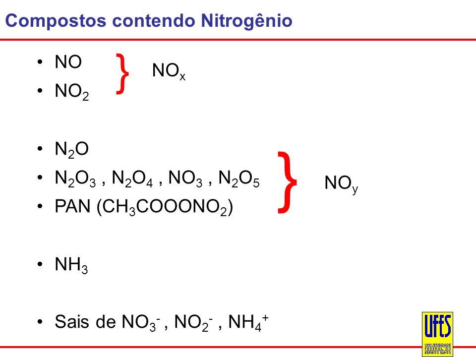 Compostos contendo Nitrogênio NO NO 2 N 2 O N 2 O 3, N 2 O 4, NO 3, N 2 O 5 PAN (CH 3 COOONO 2 ) NH 3 Sais de NO 3 -, NO 2 -, NH 4 + } } NO x NO y