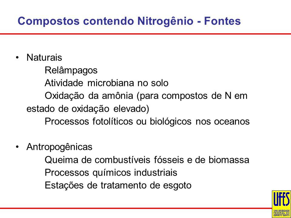 Compostos contendo Nitrogênio - Fontes Naturais Relâmpagos Atividade microbiana no solo Oxidação da amônia (para compostos de N em estado de oxidação