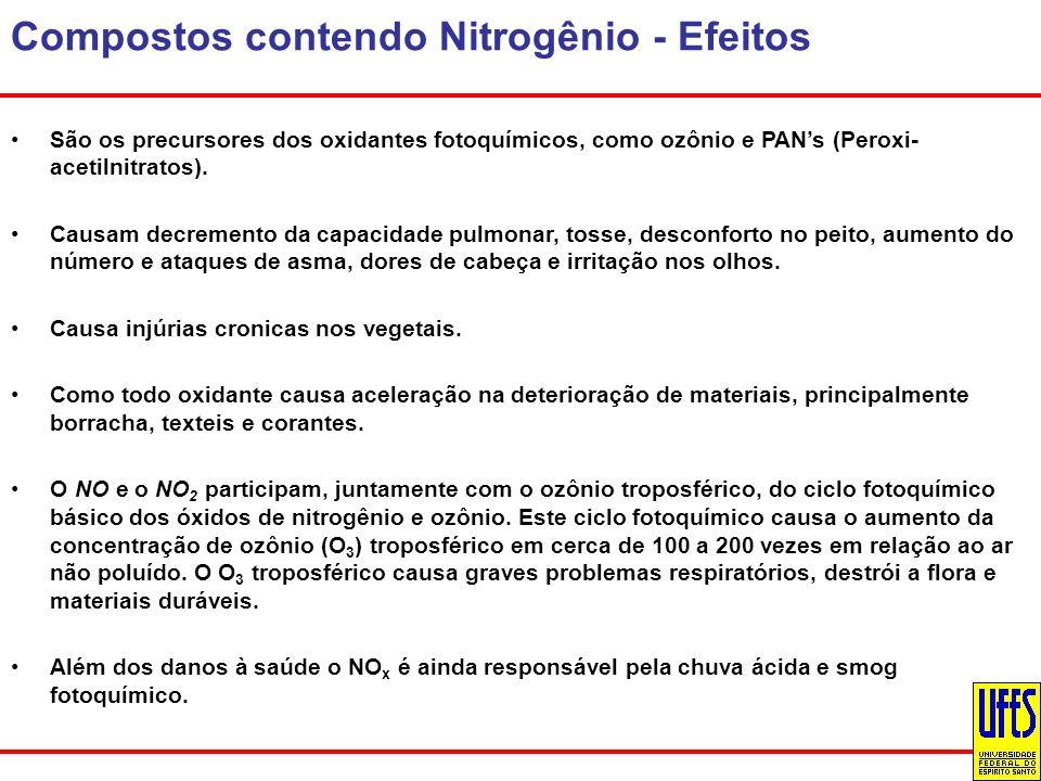 Compostos contendo Nitrogênio - Efeitos São os precursores dos oxidantes fotoquímicos, como ozônio e PANs (Peroxi- acetilnitratos). Causam decremento