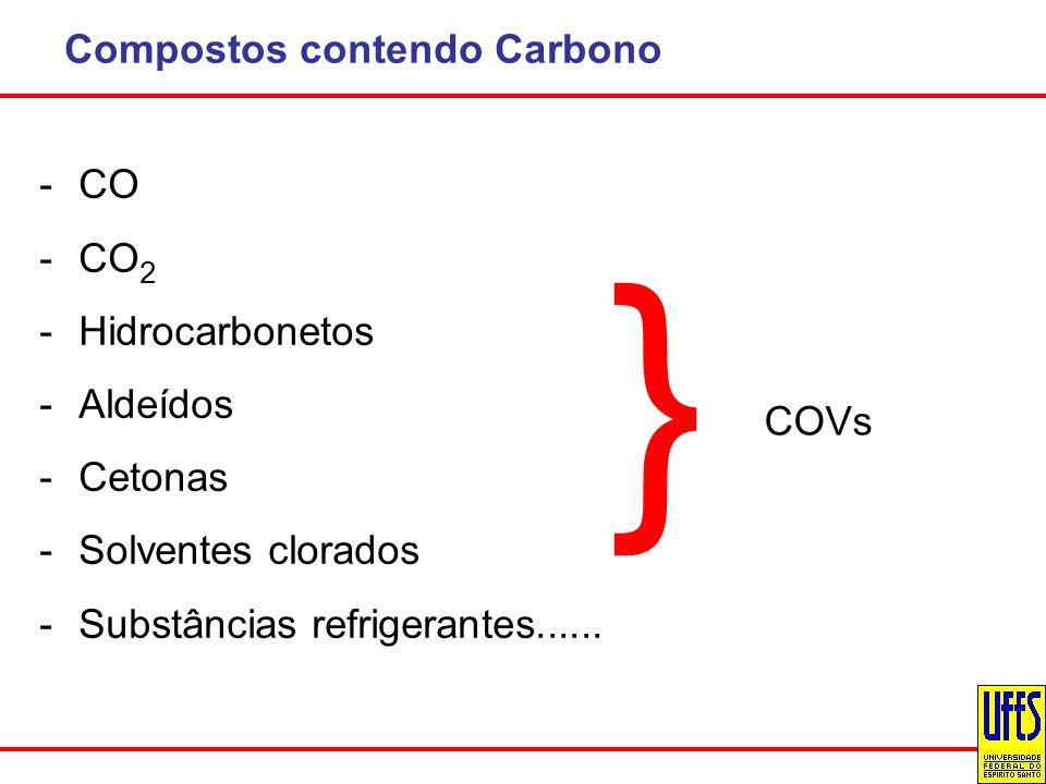 Compostos contendo Carbono -CO -CO 2 -Hidrocarbonetos -Aldeídos -Cetonas -Solventes clorados -Substâncias refrigerantes...... } COVs