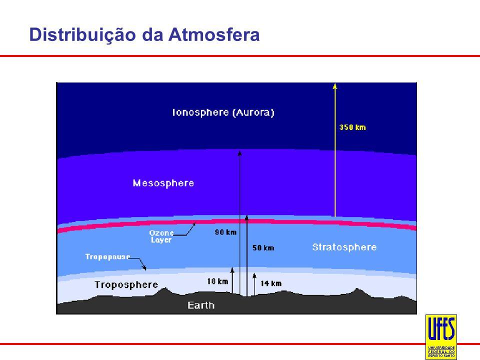 Distribuição da Atmosfera