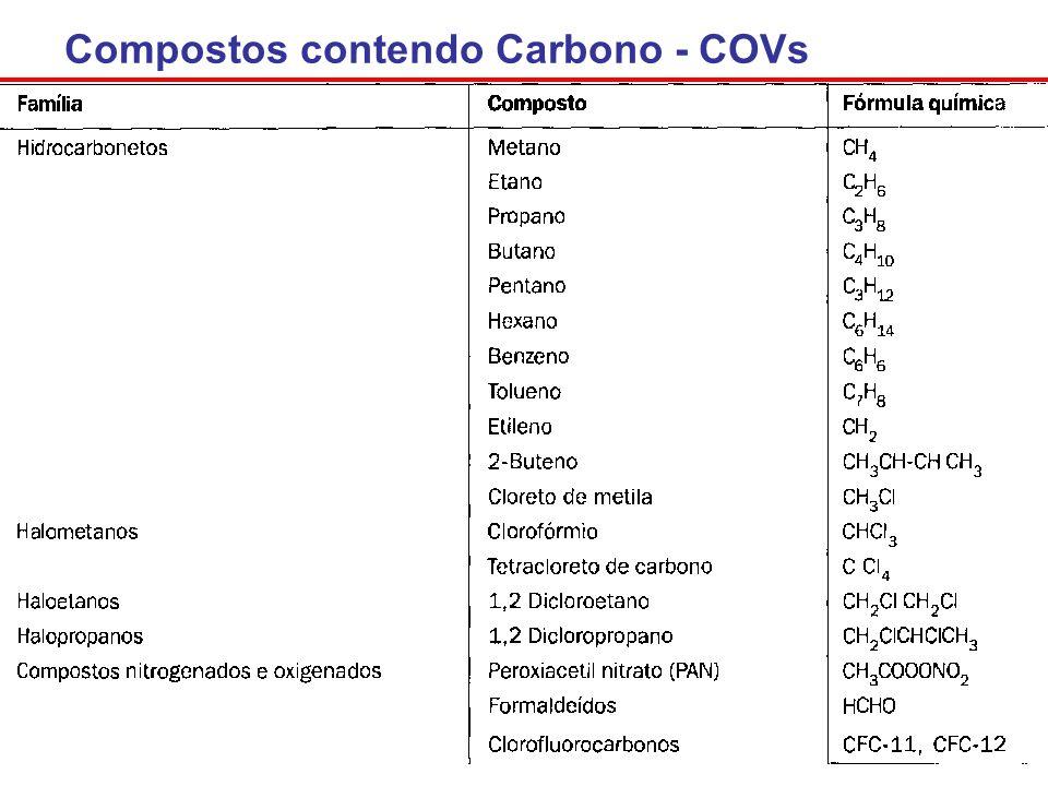Compostos contendo Carbono - COVs