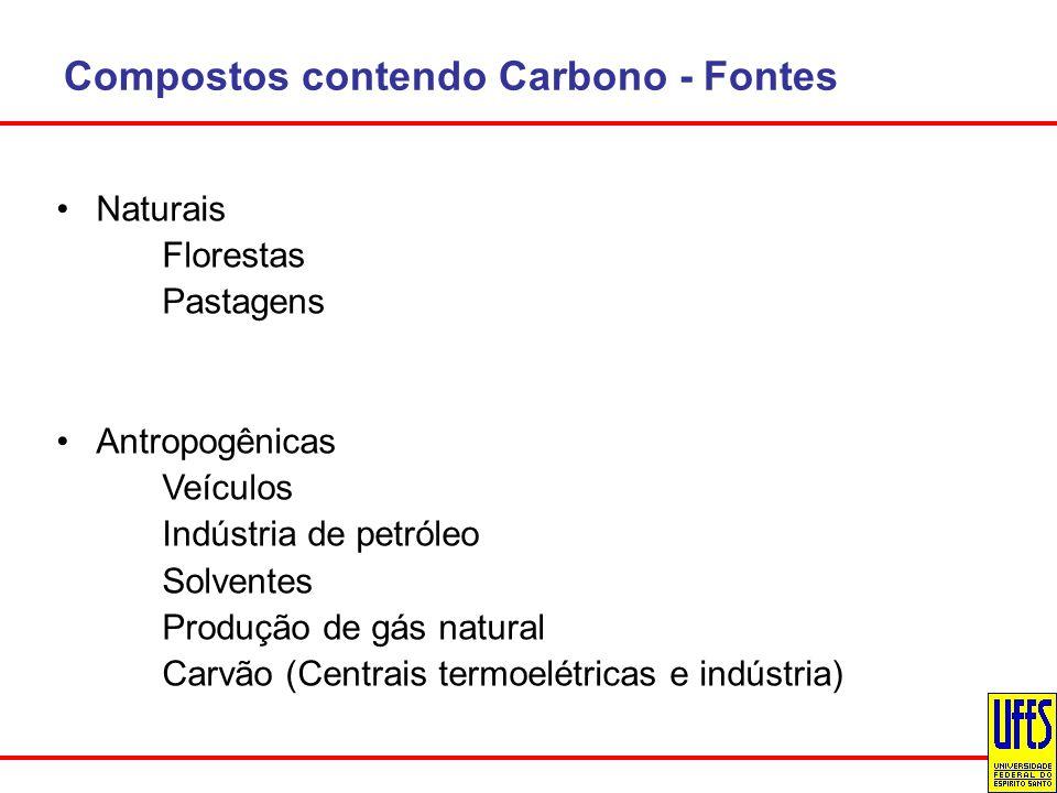 Compostos contendo Carbono - Fontes Naturais Florestas Pastagens Antropogênicas Veículos Indústria de petróleo Solventes Produção de gás natural Carvã