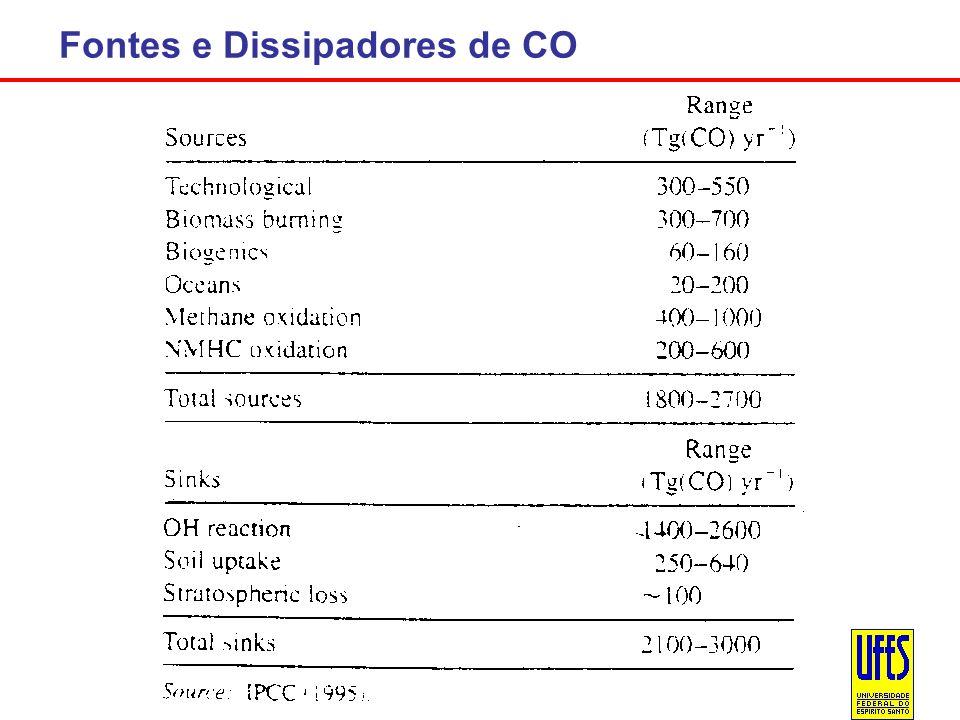 Fontes e Dissipadores de CO