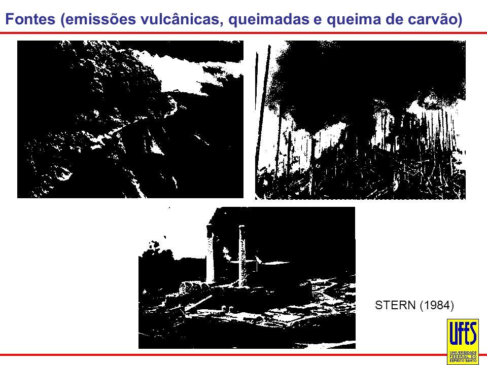 Fontes (emissões vulcânicas, queimadas e queima de carvão) STERN (1984)