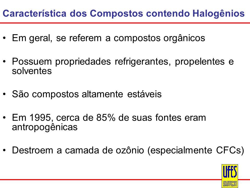Característica dos Compostos contendo Halogênios Em geral, se referem a compostos orgânicos Possuem propriedades refrigerantes, propelentes e solvente