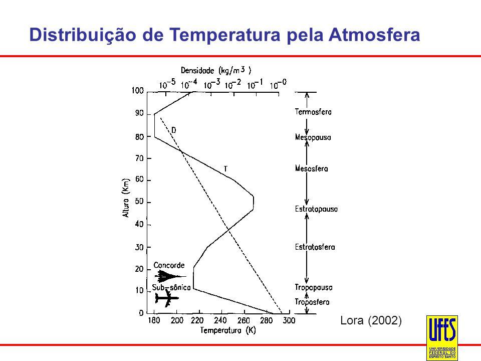 Distribuição de Temperatura pela Atmosfera Lora (2002)