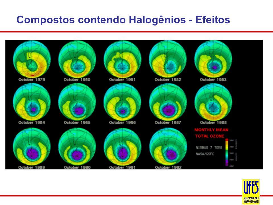 Compostos contendo Halogênios - Efeitos