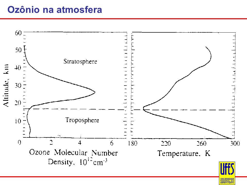 Ozônio na atmosfera