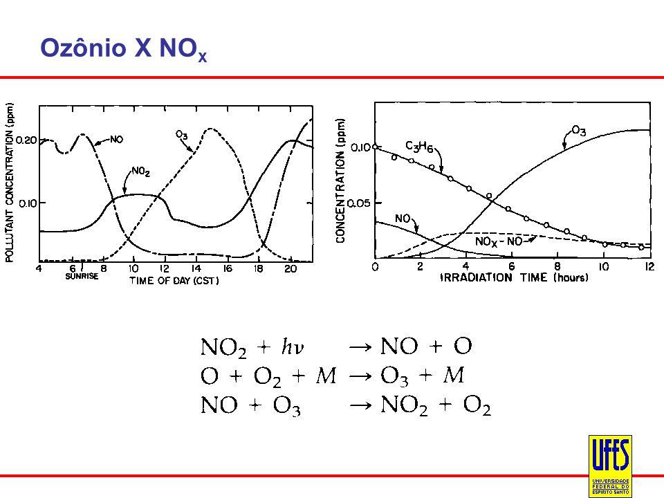 Ozônio X NO x