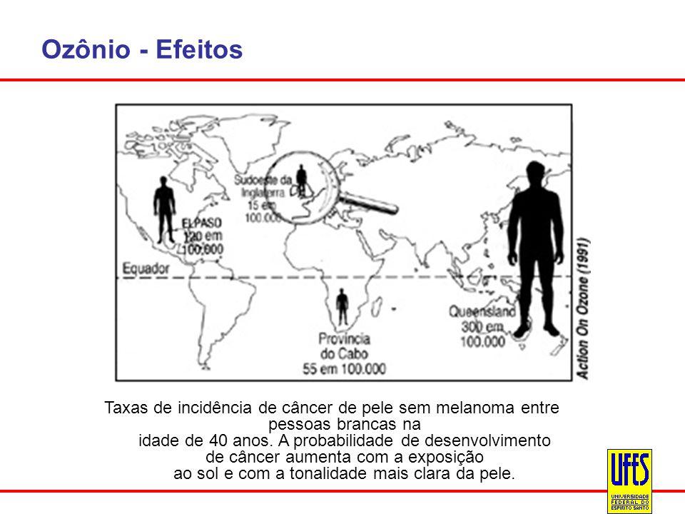 Ozônio - Efeitos Taxas de incidência de câncer de pele sem melanoma entre pessoas brancas na idade de 40 anos. A probabilidade de desenvolvimento de c