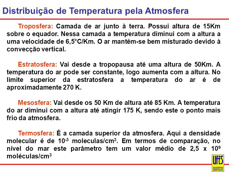 Distribuição de Temperatura pela Atmosfera Troposfera: Camada de ar junto à terra. Possui altura de 15Km sobre o equador. Nessa camada a temperatura d