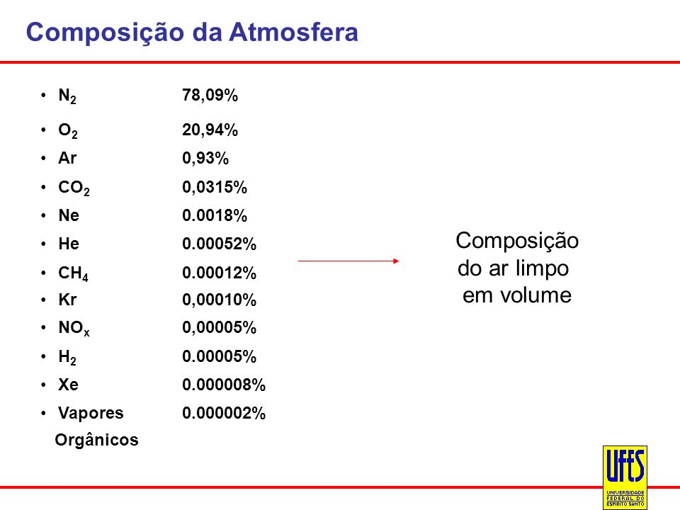 Composição da Atmosfera N 2 78,09% O 2 20,94% Ar0,93% CO 2 0,0315% Ne0.0018% He0.00052% CH 4 0.00012% Kr0,00010% NO x 0,00005% H 2 0.00005% Xe0.000008
