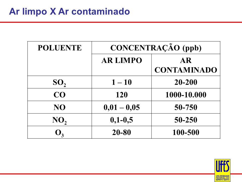 Ar limpo X Ar contaminado POLUENTECONCENTRAÇÃO (ppb) AR LIMPOAR CONTAMINADO SO 2 1 – 1020-200 CO1201000-10.000 NO0,01 – 0,0550-750 NO 2 0,1-0,550-250