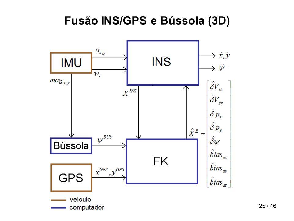 25 / 46 Fusão INS/GPS e Bússola (3D)