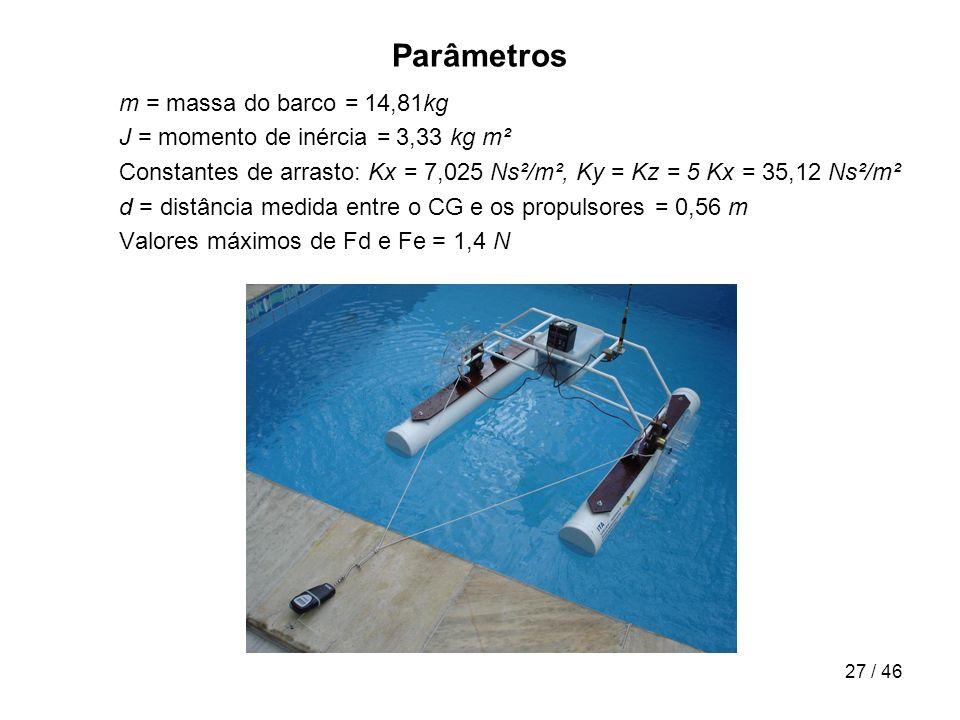 27 / 46 Parâmetros m = massa do barco = 14,81kg J = momento de inércia = 3,33 kg m² Constantes de arrasto: Kx = 7,025 Ns²/m², Ky = Kz = 5 Kx = 35,12 N