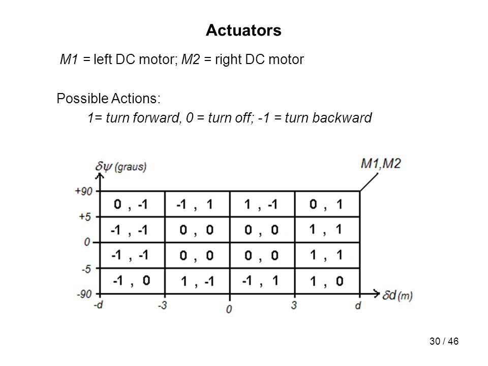 30 / 46 Actuators M1 = left DC motor; M2 = right DC motor Possible Actions: 1= turn forward, 0 = turn off; -1 = turn backward