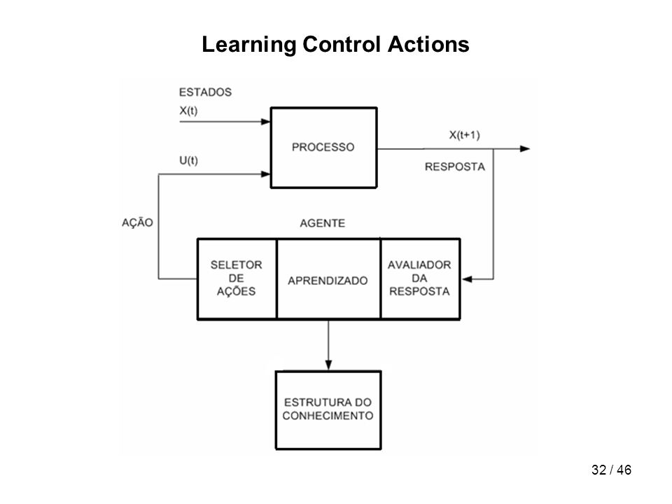 32 / 46 Learning Control Actions