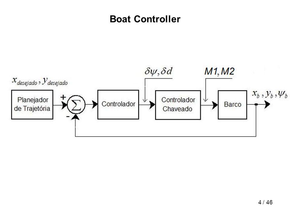 15 / 46 Sensor Fusion: INS/GPS + Compass