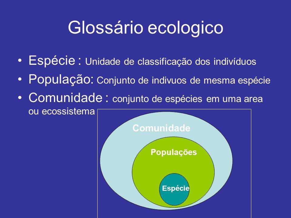 Glossário ecologico Espécie : Unidade de classificação dos indivíduos População: Conjunto de indivuos de mesma espécie Comunidade : conjunto de espéci