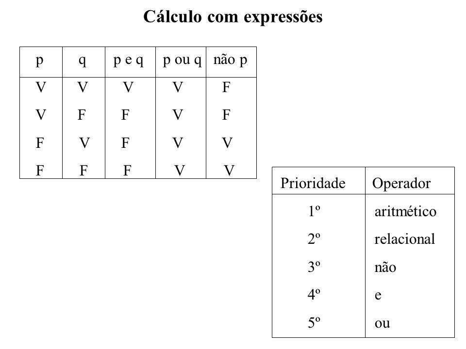 Cálculo com expressões Prioridade Operador 1º aritmético 2º relacional 3º não 4º e 5º ou p q p e q p ou q não p V V V V F V F F V F F V F V V F F F V