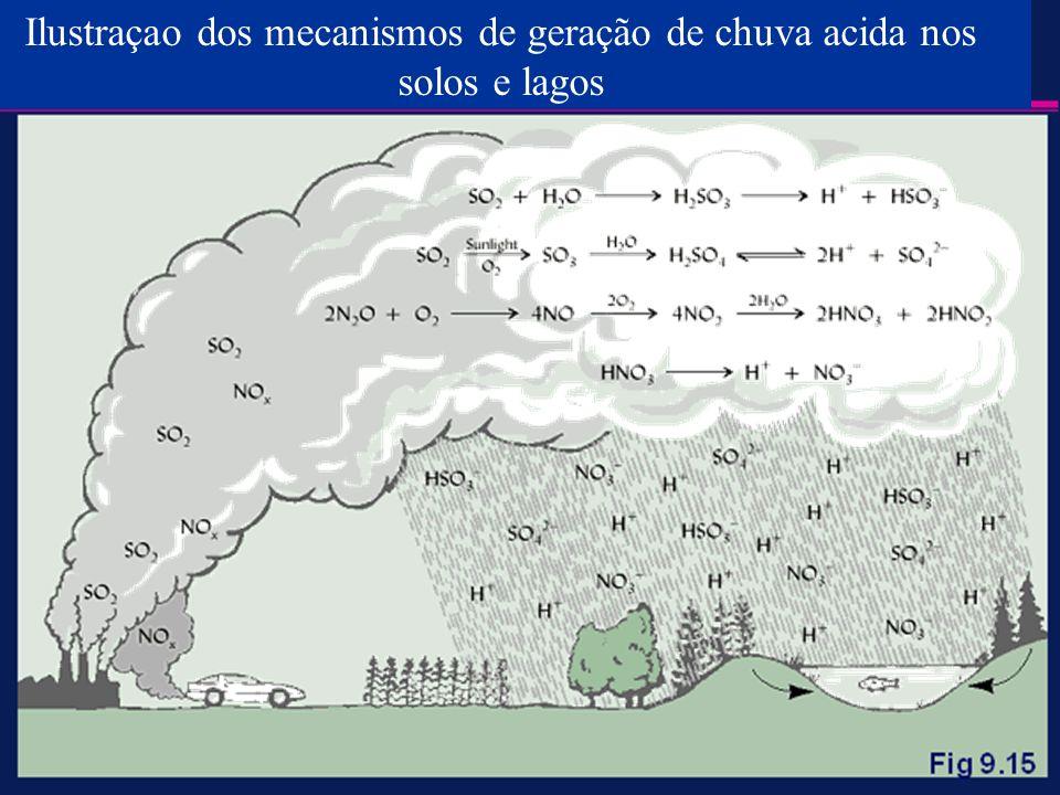 Ilustraçao dos mecanismos de geração de chuva acida nos solos e lagos