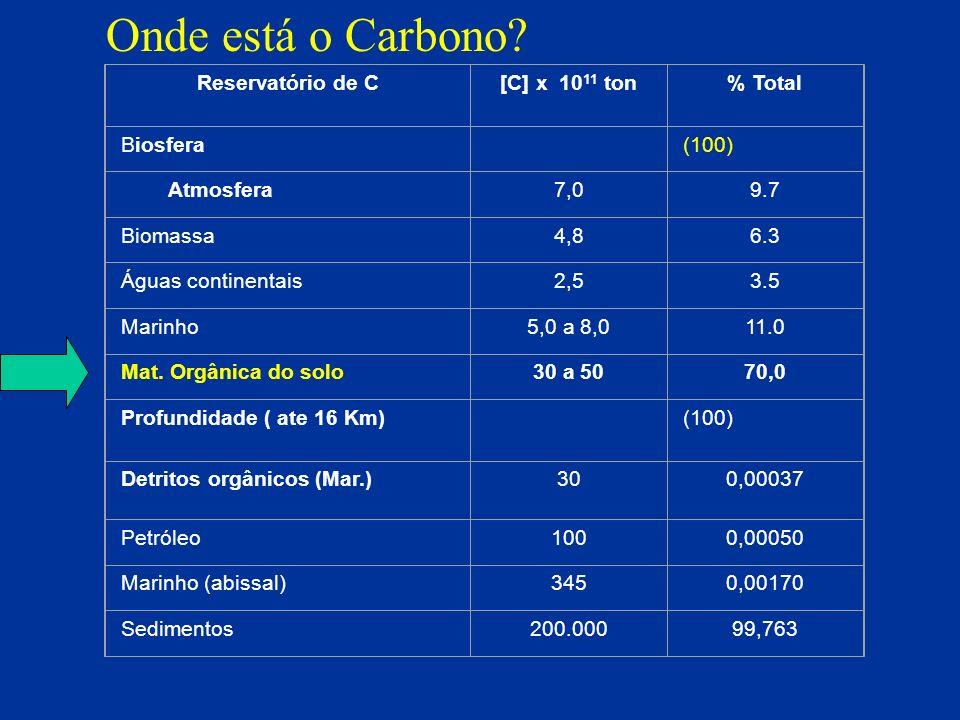 Reservatório de C[C] x 10 11 ton% Total Biosfera (100) Atmosfera7,09.7 Biomassa4,86.3 Águas continentais2,53.5 Marinho5,0 a 8,011.0 Mat. Orgânica do s