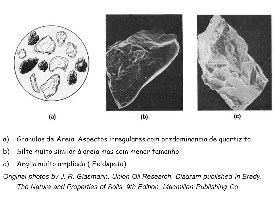 a)Granulos de Areia. Aspectos irregulares com predominancia de quartizito. b)Silte muito similar à areia mas com menor tamanho c)Argila muito ampliada