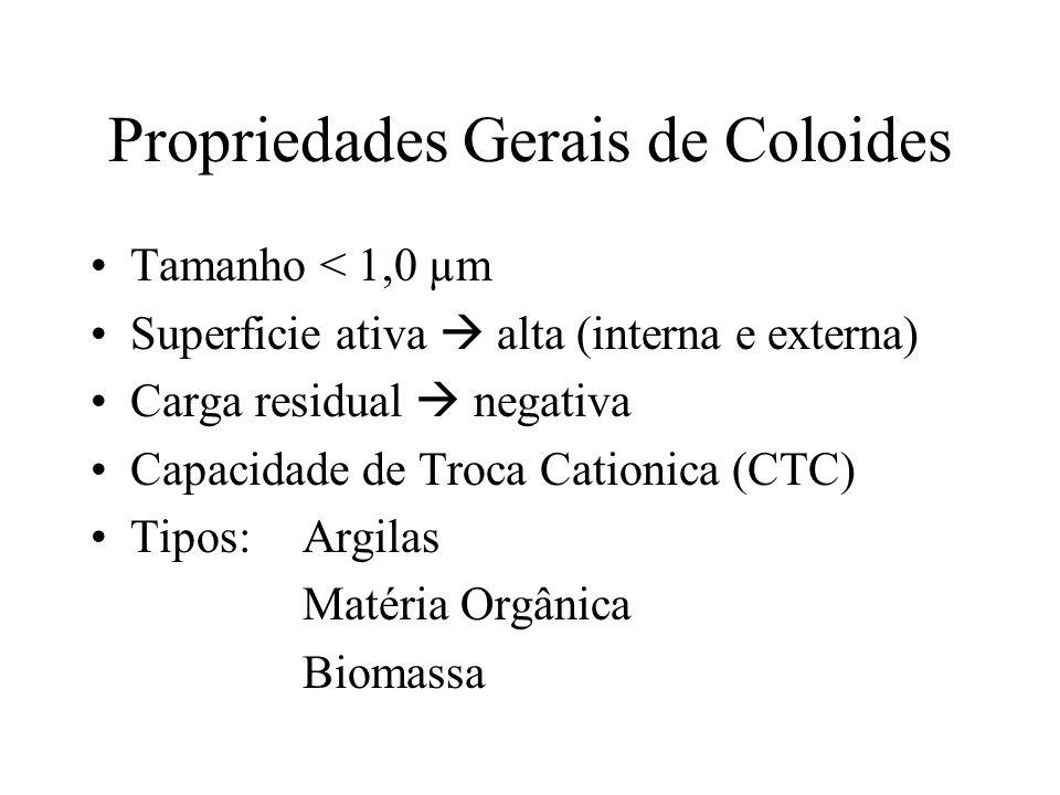 Propriedades Gerais de Coloides Tamanho < 1,0 µm Superficie ativa alta (interna e externa) Carga residual negativa Capacidade de Troca Cationica (CTC)