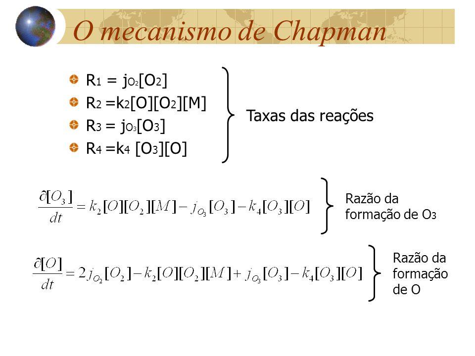 O mecanismo de Chapman R 1 = j O 2 [O 2 ] R 2 =k 2 [O][O 2 ][M] R 3 = j O 3 [O 3 ] R 4 =k 4 [O 3 ][O] Taxas das reações Razão da formação de O 3 Razão