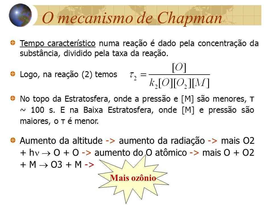 O mecanismo de Chapman Logo, na reação (2) temos No topo da Estratosfera, onde a pressão e [M] são menores, τ ~ 100 s. E na Baixa Estratosfera, onde [