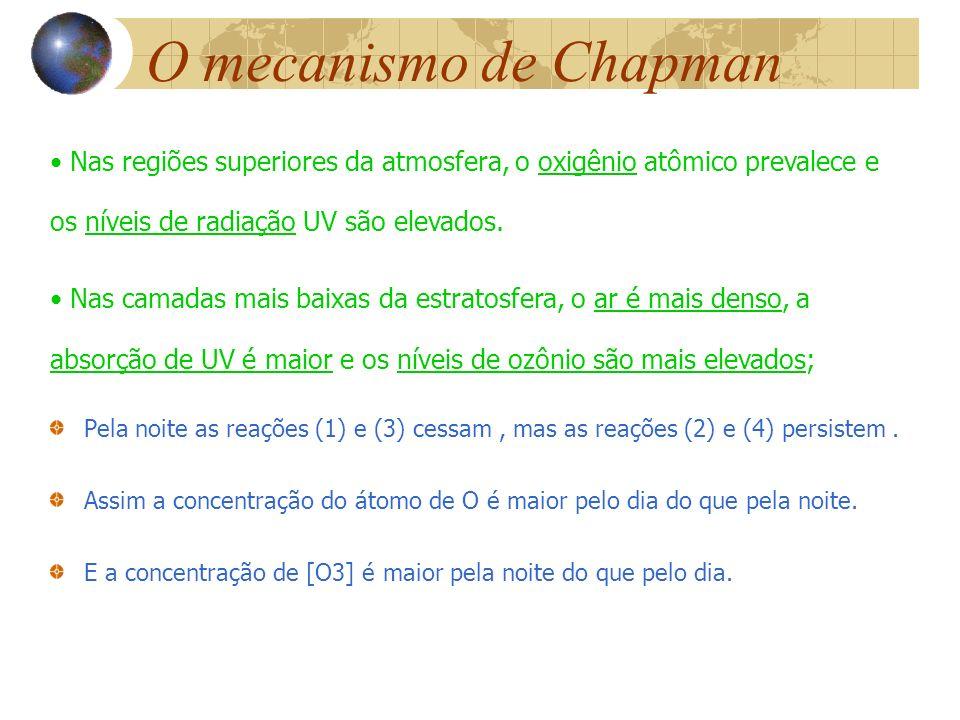 Pela noite as reações (1) e (3) cessam, mas as reações (2) e (4) persistem. Assim a concentração do átomo de O é maior pelo dia do que pela noite. E a
