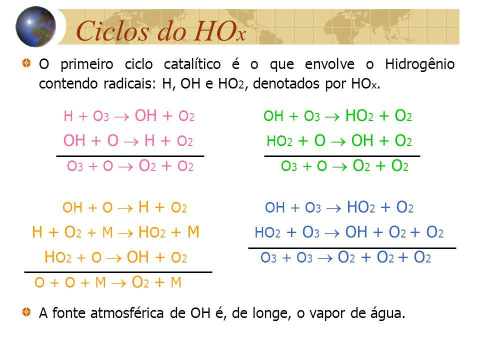 Ciclos do HO x O primeiro ciclo catalítico é o que envolve o Hidrogênio contendo radicais: H, OH e HO 2, denotados por HO x. H + O 3 OH + O 2 OH + O 3