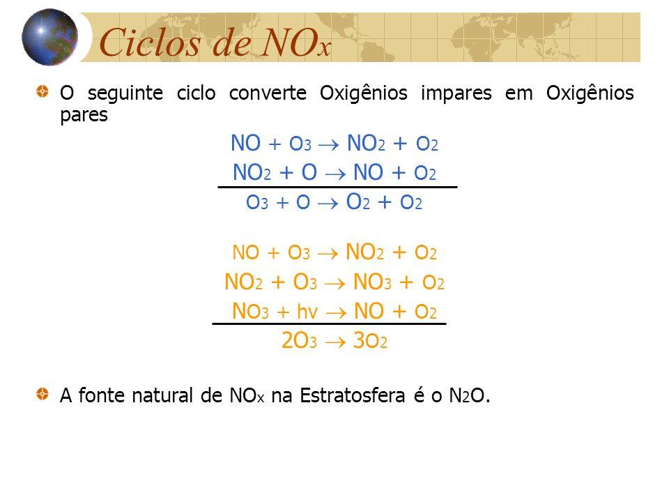 Ciclos de NO x O seguinte ciclo converte Oxigênios impares em Oxigênios pares NO + O 3 NO 2 + O 2 NO 2 + O NO + O 2 O 3 + O O 2 + O 2 NO + O 3 NO 2 +
