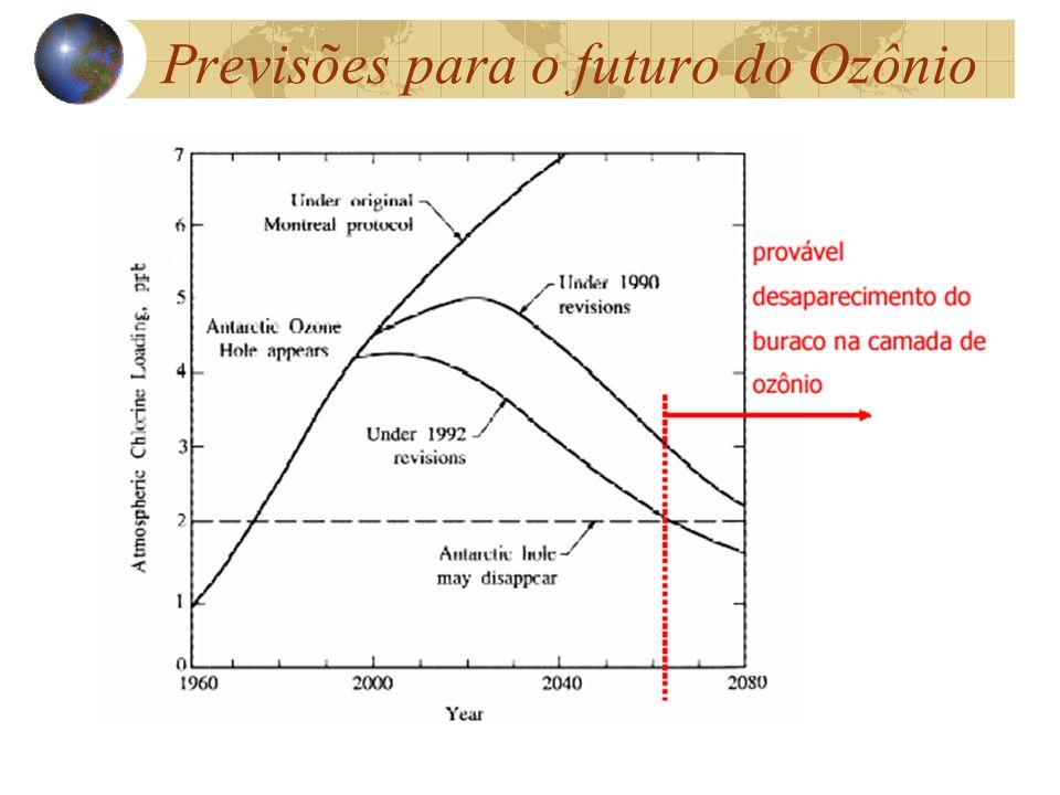 Previsões para o futuro do Ozônio
